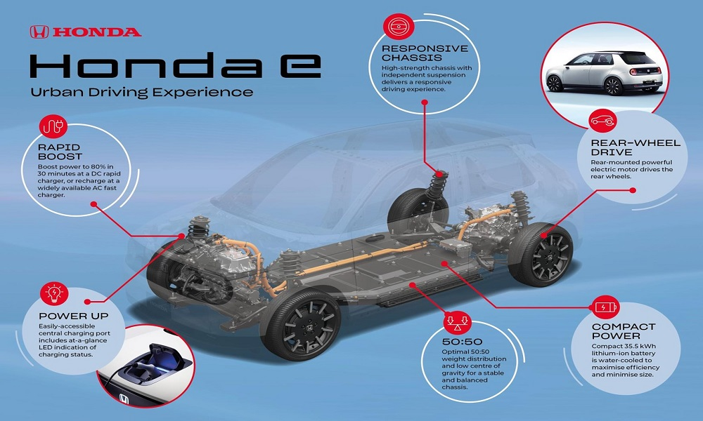 New Honda E 2019 Specifications - EBuddy News
